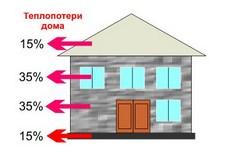 Утепление честного дома