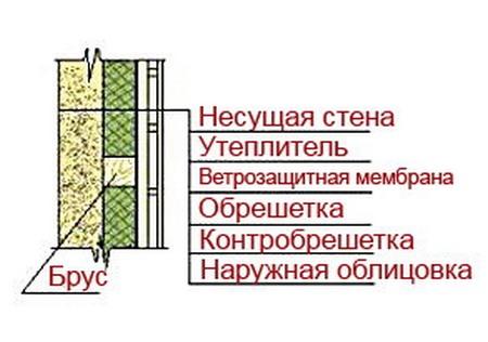 Утепление стен бревенчатого